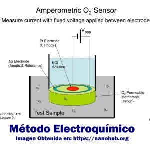 Análisis de Oxígeno mediante Método Electroquímico o Celda Galvánica - Blog de Hipoxia Biolaster