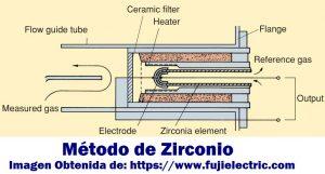 Analizador de Oxígeno basado en el método del Zirconio - Blog de Hipoxia Biolaster