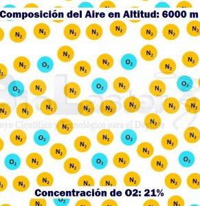 Composición del Aire en una Altitud de 6000 metros, con una Concentración de Oxígeno del 21%, pero supone una Hipoxia por la disminución de la presión atmosférica