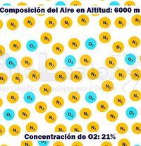 Altitud, Hipoxia y Concentración de Oxígeno
