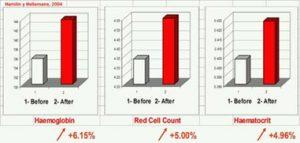 Gráfica de comparación de la hemoglobina en el texto sobre Pulsioxímetros