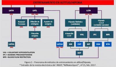 Esquema actual del Entrenamiento en Altitud / Hipoxia -1-