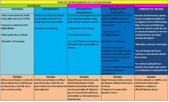 Los diferentes tipos del Entrenamiento Hipóxico -3-