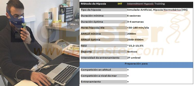 Montaje Hipoxia intermitente, Tabla resumen e imagen de un usuario del Summit con una máscara de hipoxia