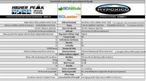 Cuadro Comparativo Generadores de Hipoxia Mag 20 y Summit II