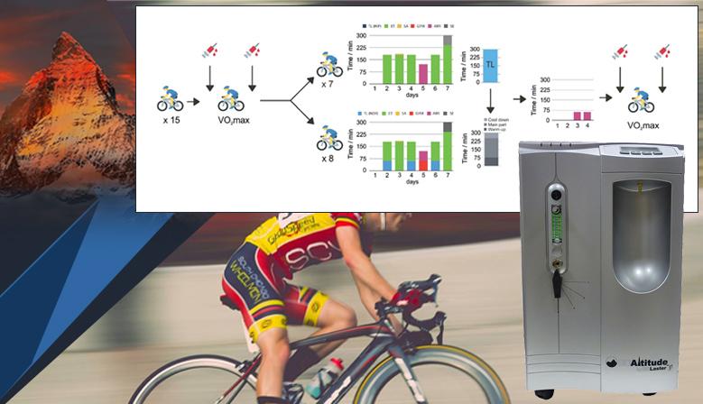 Imagen y gráfica de los efectos del Entrenamiento en Hipoxia en Ciclistas de Élite
