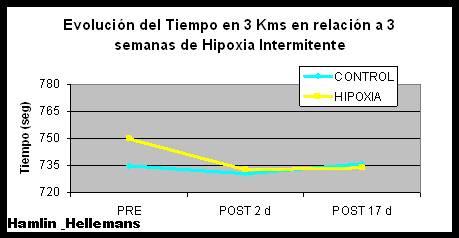 Aumento de Reticulocitos y del Rendimiento Físico con Hipoxia Intermitente