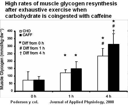 muscle glycogen resynthesis after endurance exercise What two factors are needed to optimize muscle glycogen resynthesis after exercise carbohydrate and insulin a blood glucose concentration of 140 mg/dl falls within the normal range.