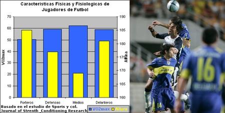 Perfil Fisico y Fisiologico de Jugadores de Futbol de Elite