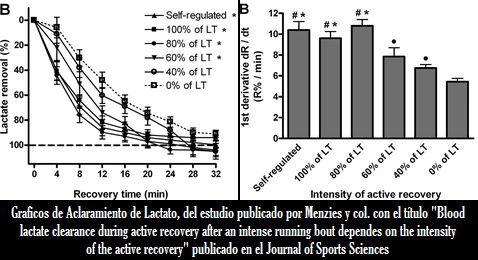 La velocidad de aclaramiento del lactato sanguineo tras un ejercicio fisico intenso, depende de la intensidad de la recuperacion activa