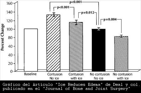 El uso de Hielo en Crioterapia, reduce el Edema de Partes Blandas