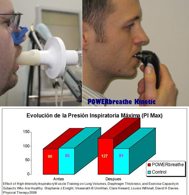 Presión Inspiratoria Máxima (PIMax), Significado e Importancia de su Valoración y Conocimiento
