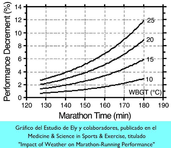 Influencia de las Condiciones Climatológicas en el Rendimiento en Marathon