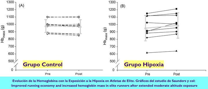 Mejora de la Economía de Carrera y Aumento de la Hemoglobina en Atletas de Elite tras Exposición a Moderada Altitud Extendida