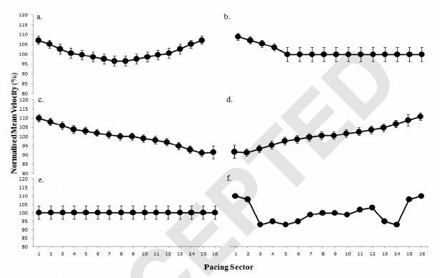 Analisis de la gestión del ritmo de competición (Pacing) y su influencia en el rendimiento