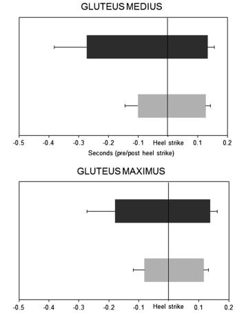 Cambios en la Función de los Musculos Glúteos observados en Corredores con Tendinopatía de Aquiles