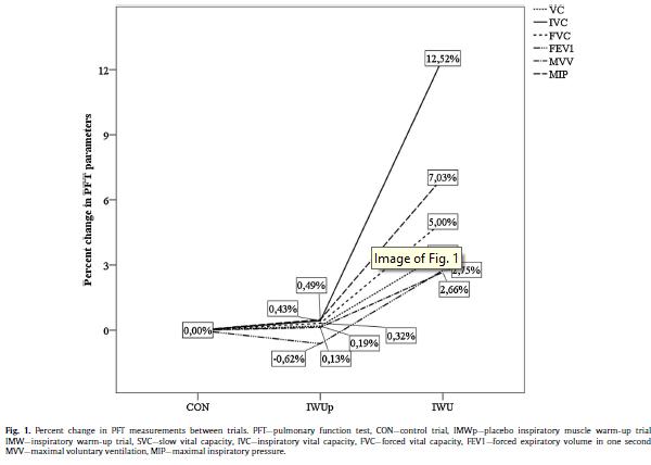 Efectos Agudos del Calentamiento de la Musculatura Inspiratoria en la Función Pulmonar