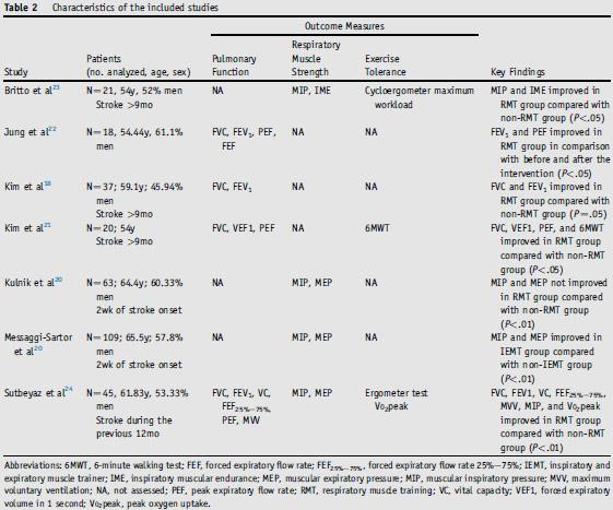 Efectos del Entrenamiento de la Musculatura respiratoria en la Función respiratoria, Fuerza de la musculatura respiratoria y Tolerancia al ejercicio en  Pacientes tras un Ictus Cerebral