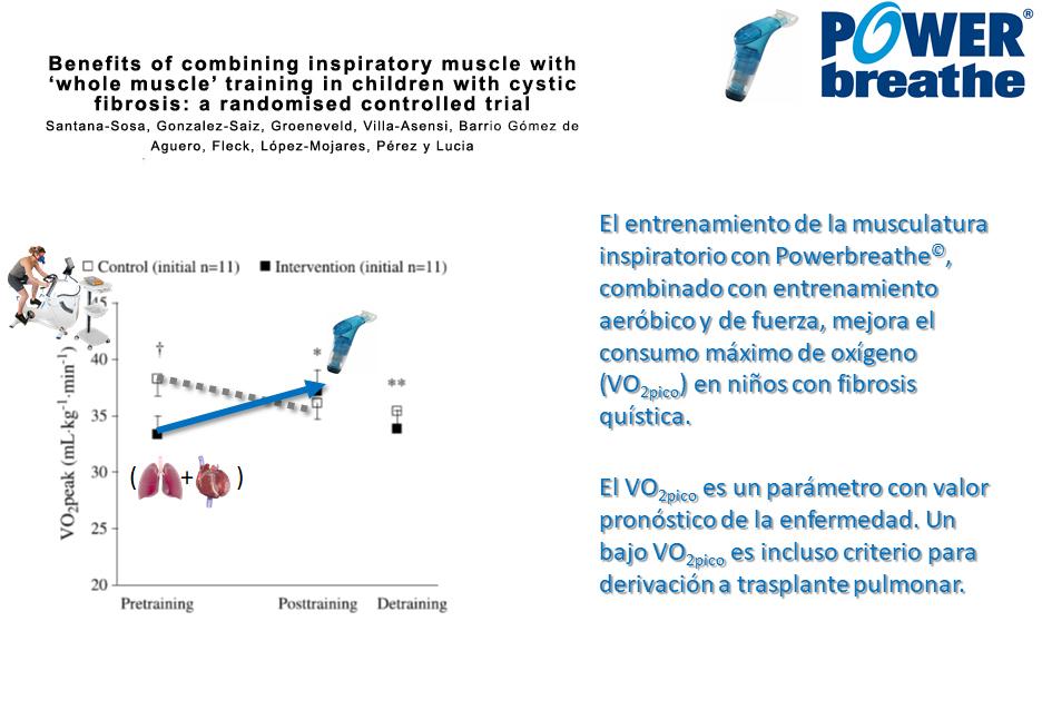 Efectos del Entrenamiento de la Musculatura Inspiratoria en Pacientes con Fibrosis Quística