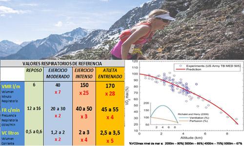 Competiciones  Extremas en Altitud y Entrenamiento en Hipoxia Artificial
